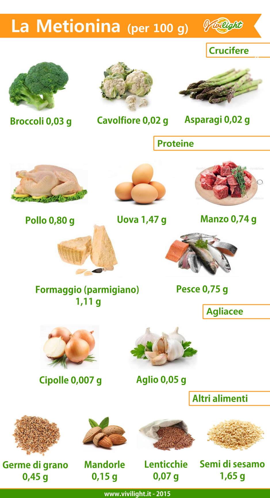 scheda metionina zolfo negli alimenti