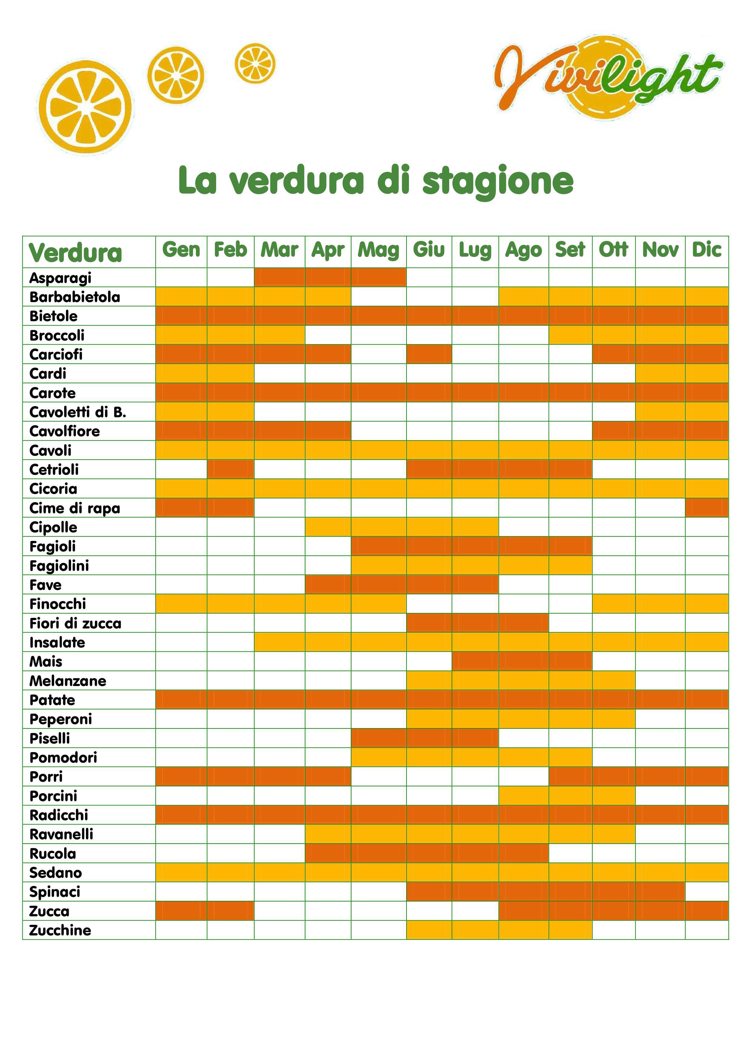 tabella verdura di stagione per vl